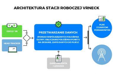 VRneck SOLUTION – treatment